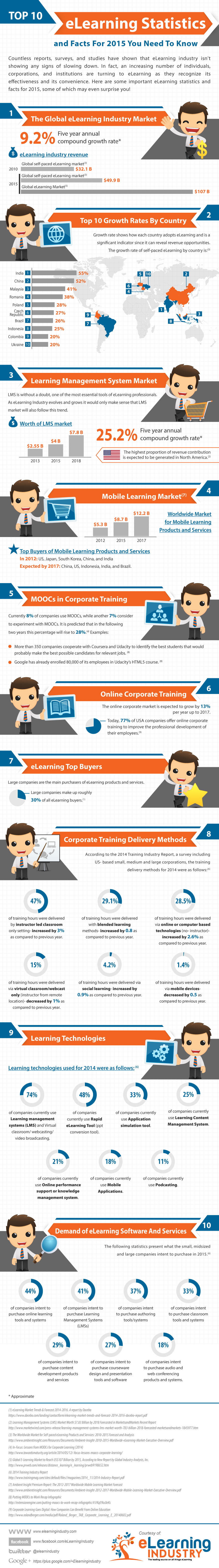 Source: http://elearninginfographics.com/top-elearning-stats-and-facts-for-2015-infographic/?utm_campaign=elearningindustry.com&utm_source=%2Felearning-statistics-and-facts-for-2015&utm_medium=link