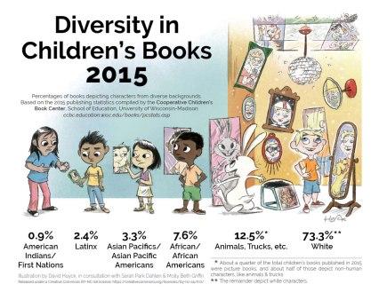 DiversityInChildrensBooks2015_f