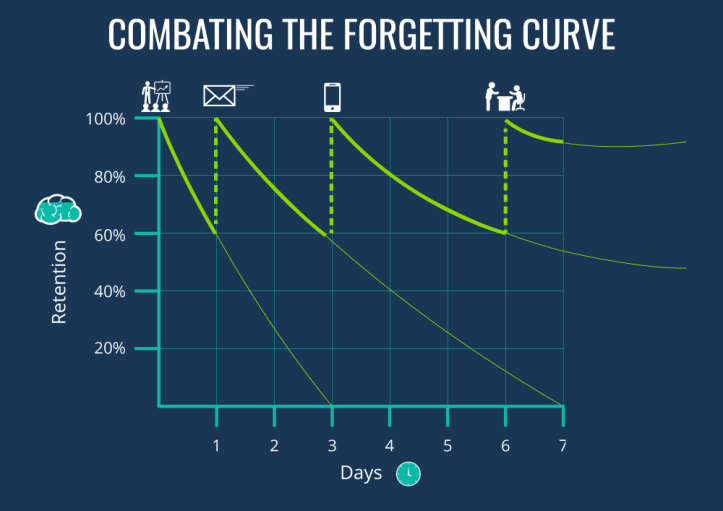 combating-the-forgetting-curve